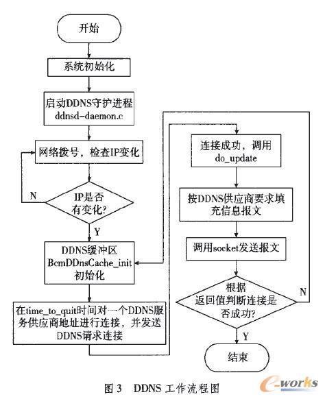 DDNS工作流程图
