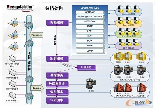 图2 EEA架构图