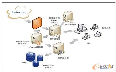 图3 邮件归档解决方案系统架构图