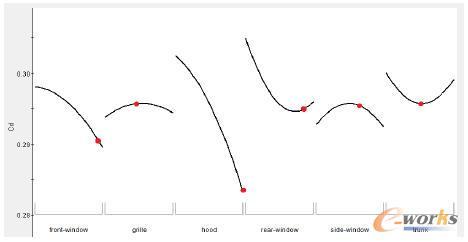 近似模型预测最优点与主效应曲线对比