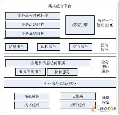 图2 基于SOA和BPM的集成整合平台架构