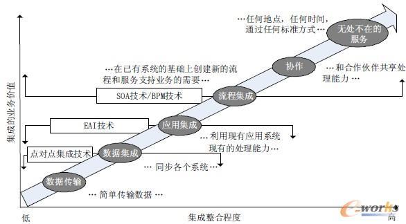 图1 集成整合技术的发展过程