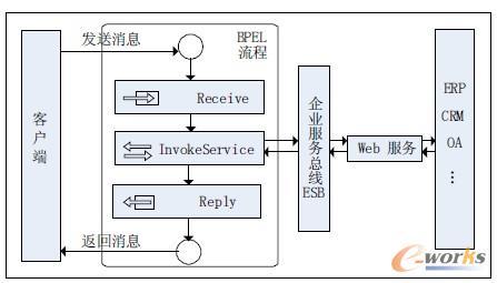 图5 BPEL 与ESB 及Web 服务交互示意图