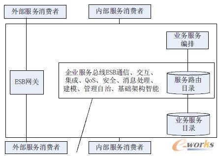图4 企业服务总线(ESB)的架构