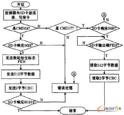 图4 SD卡读写控制流程图
