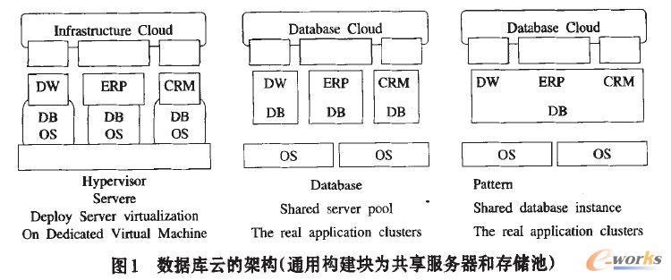 数据库云的架构