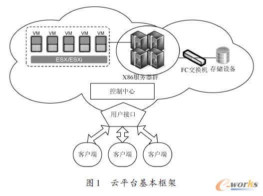 云平台基本框架