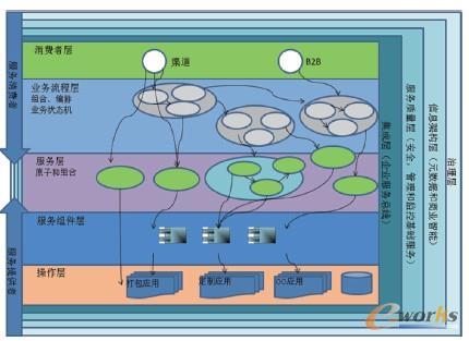 图2 SOA的参考架构解决方案