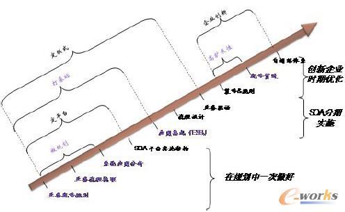 图4 企业应用集成项目实施路径