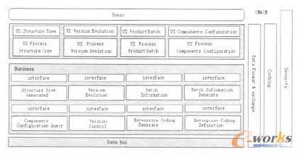 企业重构趋势下的pdm体系结构设计