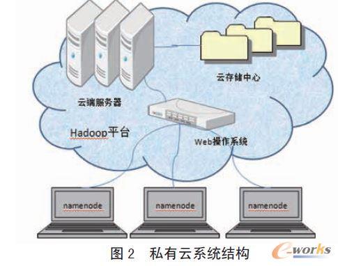 私有云系统结构
