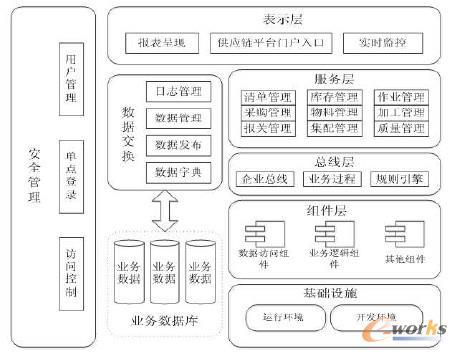 图1 供应链平台体系架构
