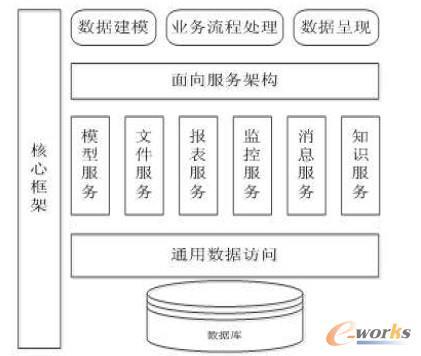 图2 基础软件平台系统架构