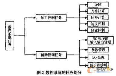开放式数控系统体系结构的研究