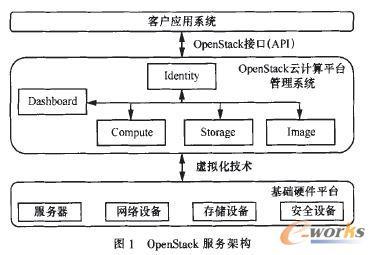 OpenStack服务架构