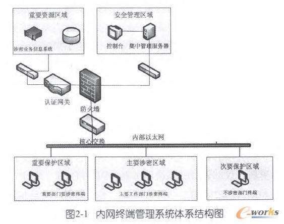 内网终端管理系统体系结构图
