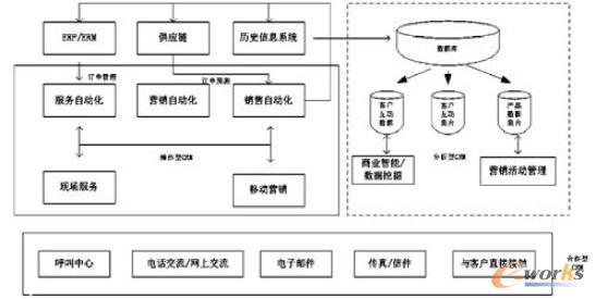 图1 移动CRM 体系结构图