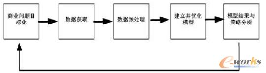 图2 移动CRM的数据挖掘流程图