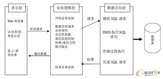 三层分布式架构
