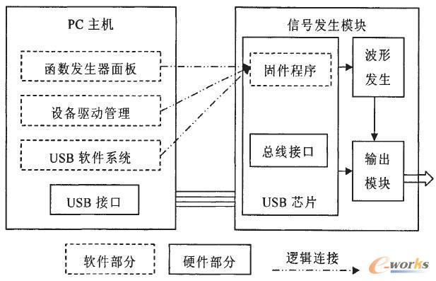 usb电路框图