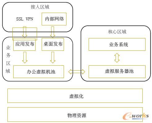 图1 业务智能运维架构图