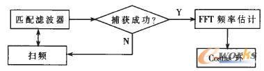载波同步流程图