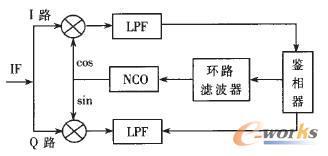 Costas环原理结构图
