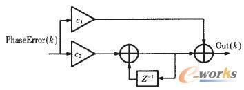环路滤波器结构图
