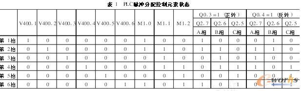 PLC脉冲分配控制元素状