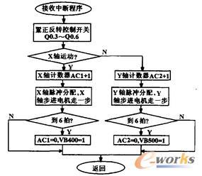 PLC控制程序流程图
