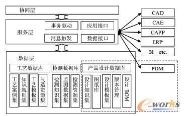 基于业务协同的轴承制造工艺信息系统模型