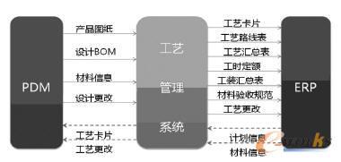 轴承制造工艺信息化管理框架
