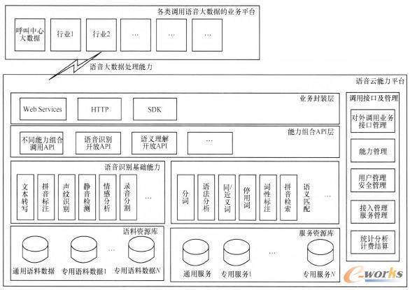 图1 语音大数据处理基础架构