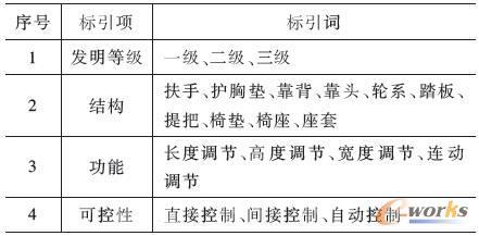 标引项和标引词列表