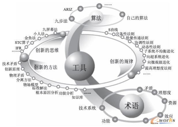 TRIZ的理论体系结构