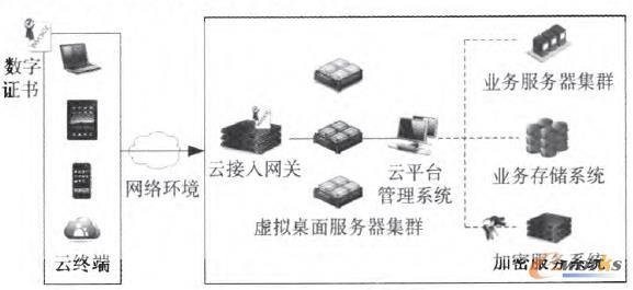 图1 云平台安全逻辑结构