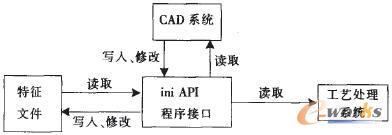 文件信息转化接口