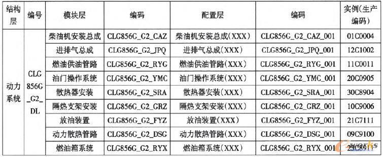 动力系统模块划分与虚拟节点编码表