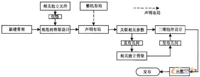 独立设计Top-Down设计流程图