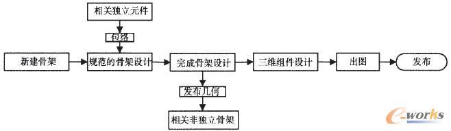 完全独立设计Top-Down设计流程图