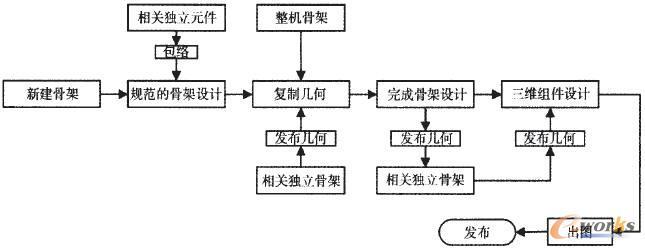 半独立设计Top-Down设计流程图