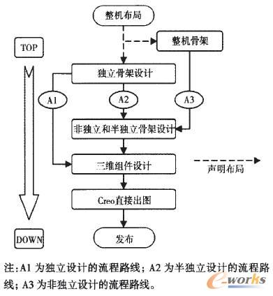 Top-Down设计总体流程图