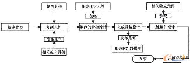 非独立设计Top-Down设计流程图