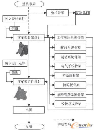 前车架对应系统及参数几何接口流程图