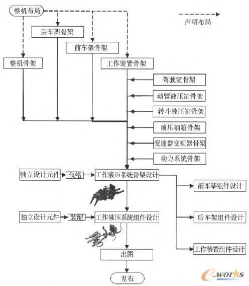 工作液压系统对应系统及参数几何接口流程图