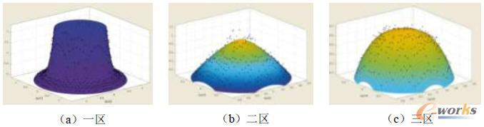 径向释热率分布的多项式函数拟合效果图