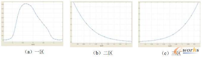 轴向释热率分布的傅立叶函数拟合效果图