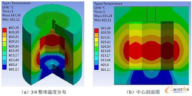 反射层的温度分布云图