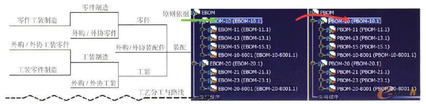 三维工艺BOM重构