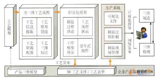 三维产品制造信息发布与集成应用